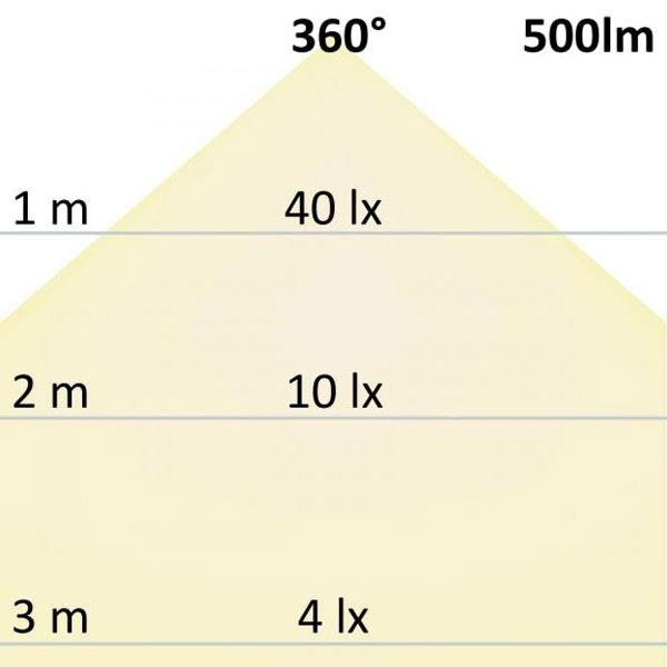 R7s LED Stab Warmweiß 78mm 360° 500lm 5W 3