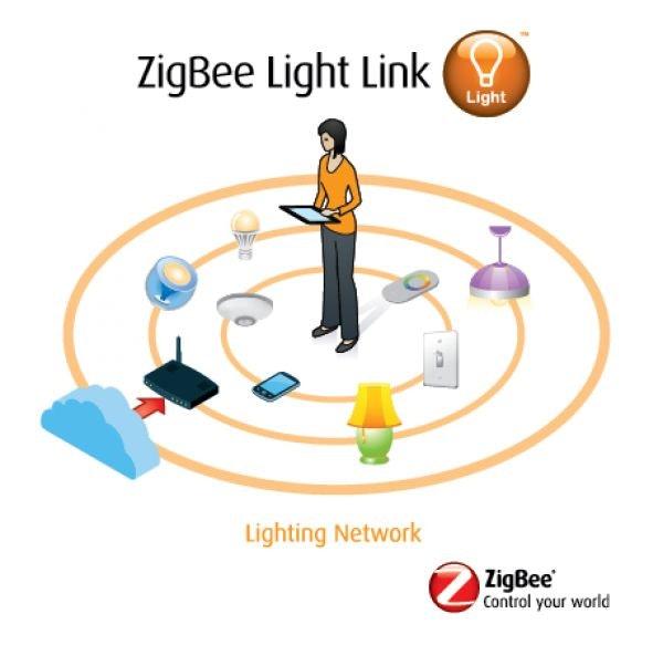 ZigBee Mesh 4 Kanal Dimmaktor für LED Flexbänder und Spots 12-24 V/DC 6A 3