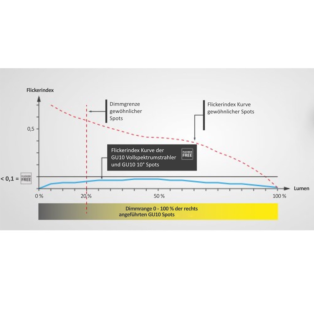 GU10 LED-Leuchtmittel 7W Vollspektrum 500lm 36° 4000K dimmbar CRI98 5